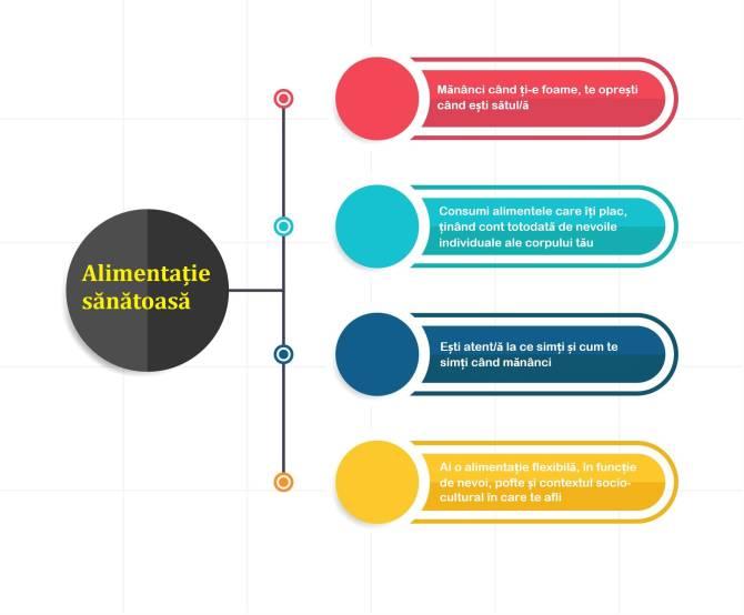 alimentatie sanatoasa si psihologia alimentiei - infografic
